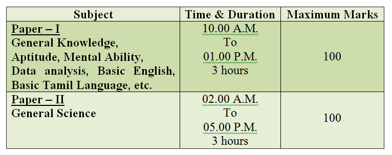 Subject wise Exam pattern and Timing for TFUSRC from Innovation academy