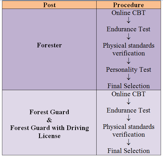 TFUSRC Post and Procedure to clear the Exam from Innovation academy